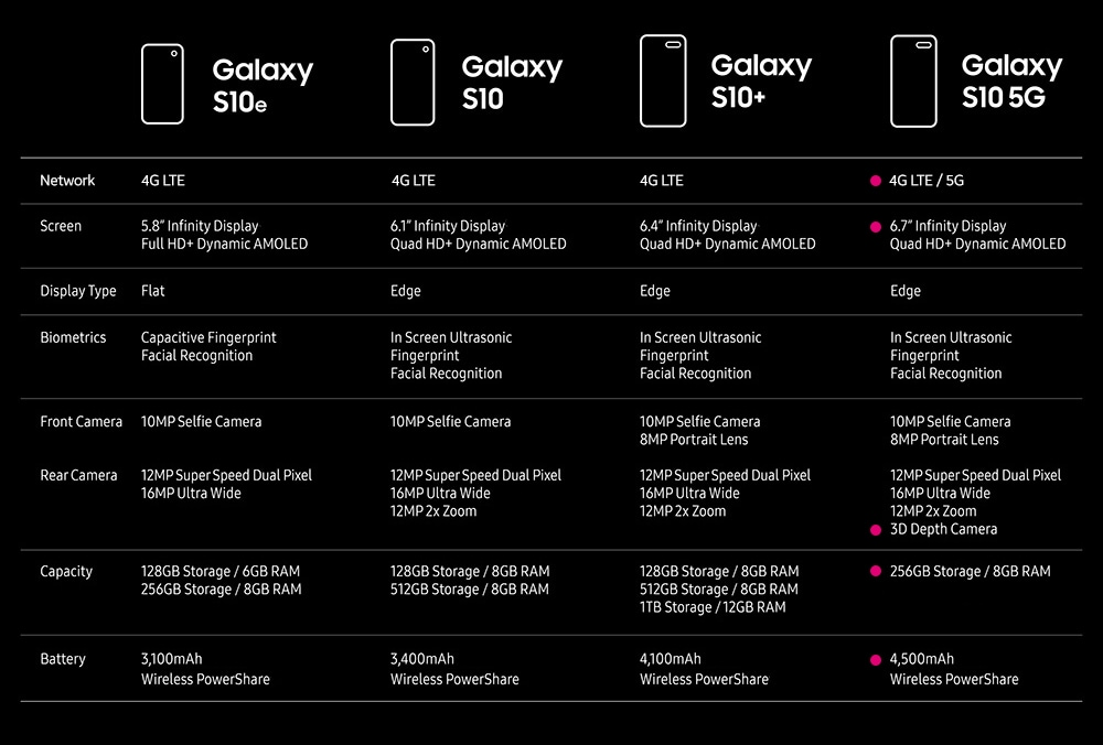 Samsung Galaxy S10 5G vs other Galaxy phone models