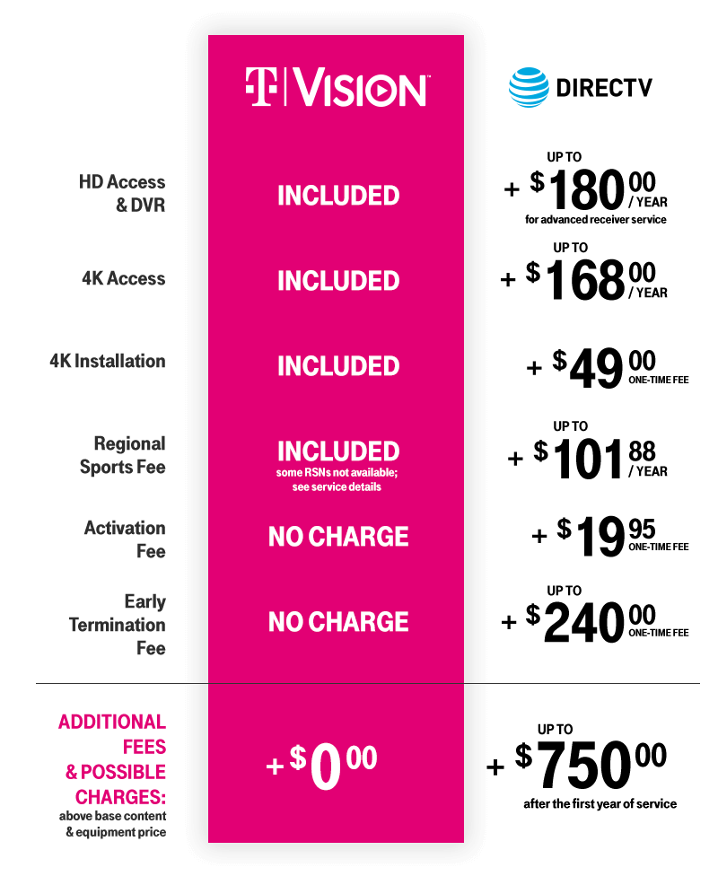 New TVision | TV Signup, News & More | T-Mobile
