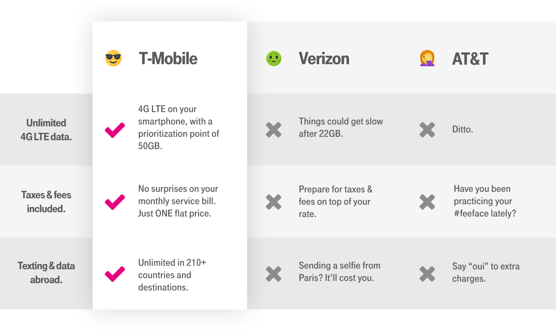innovative design 646aa 56ba1 Compare T-Mobile ONE to the other guys. With T-Mobile ONE, you get  industry-leading unlimited data.