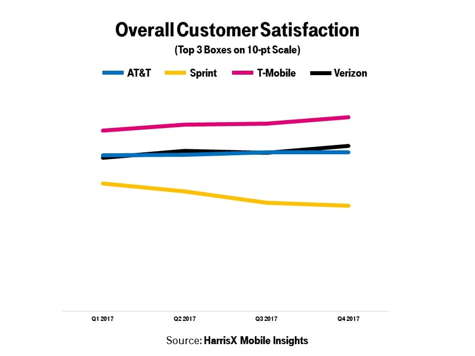 T-Mobile #1 in Customer Satisfaction Throughout 2017 | T