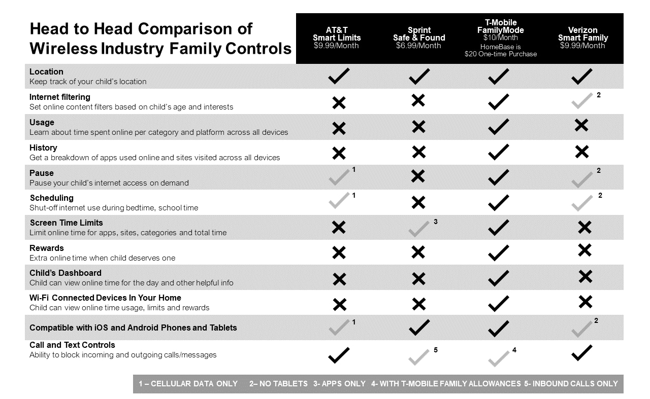Head to head comparison of wireless industry family controls