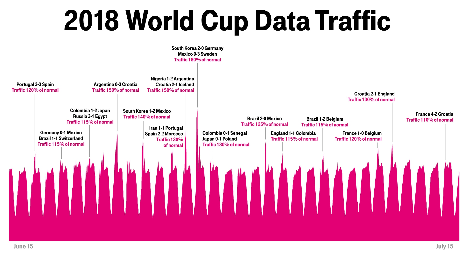Chart exploring traffic spikes during World Cup matches.