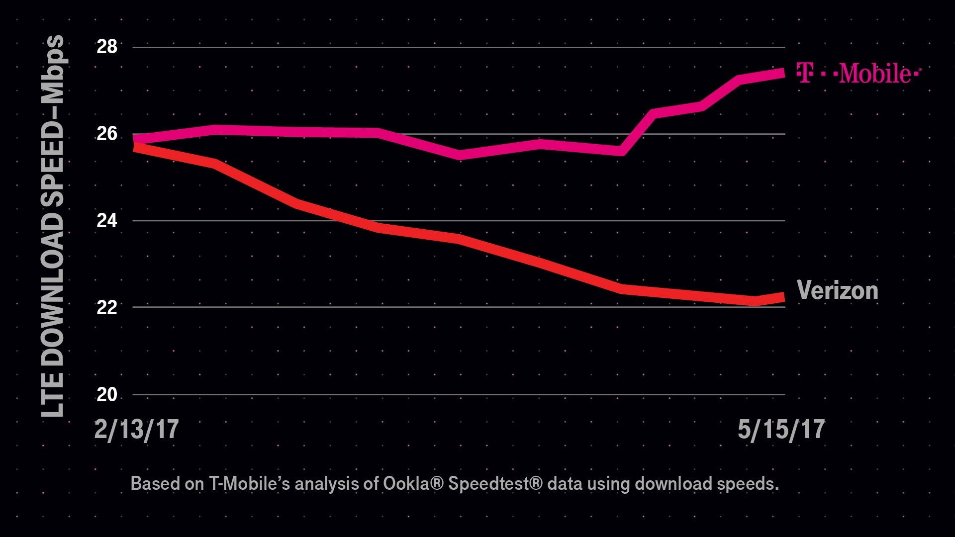 Now, Ditch Verizon, Switch to T-Mobile, Keep Your Phone—and