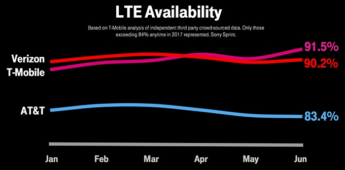 Proof Positive  T-Mobile Does Unlimited Better  | T-Mobile