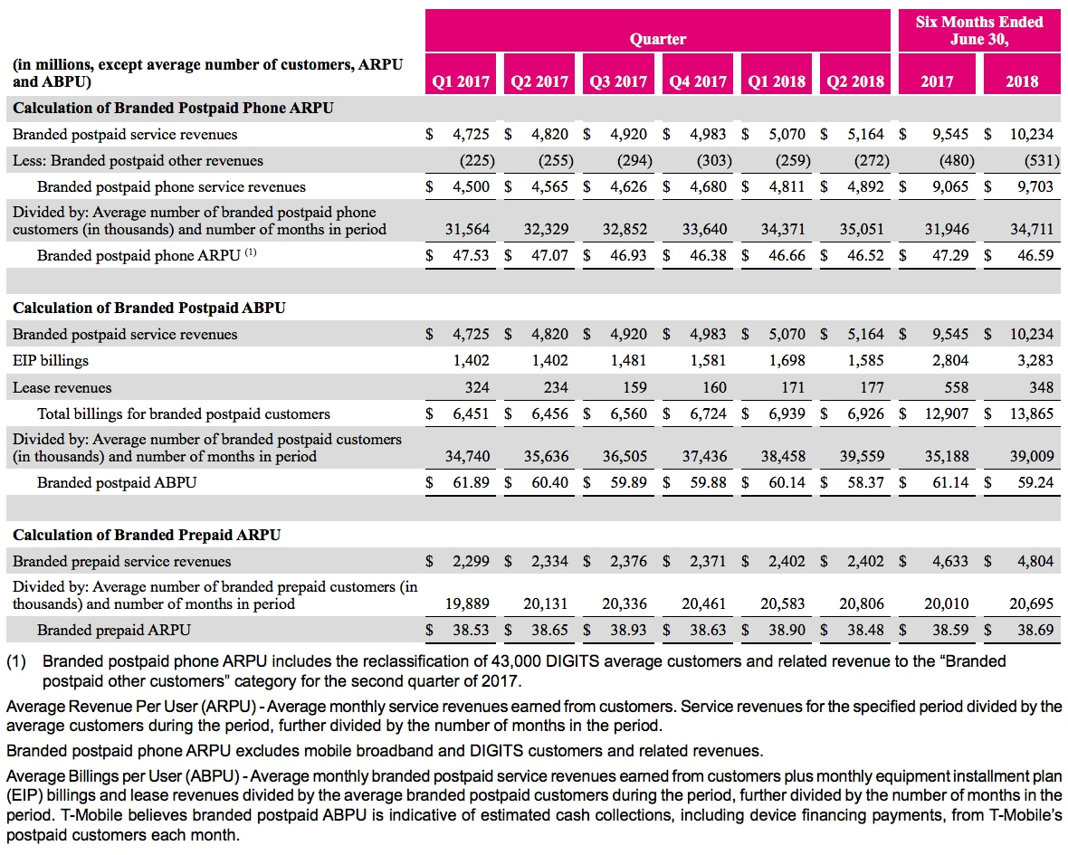 T-Mobile Delivers Its Best Q2 Ever | T-Mobile Newsroom