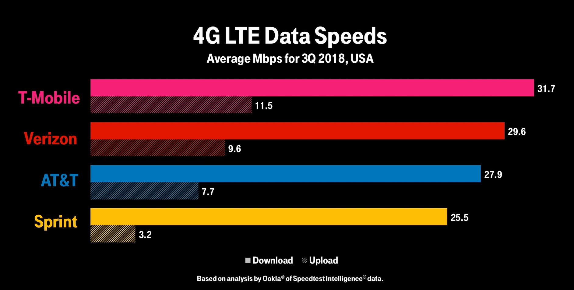 2018 Q3 Ookla Speedtest Intelligence® Results