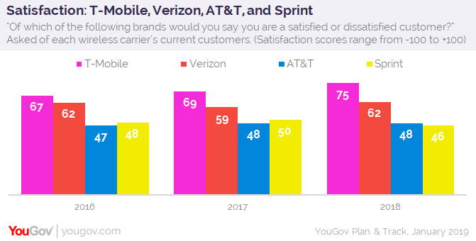 Satisfaction: T-Mobile, Verizon, AT&T, and Sprint