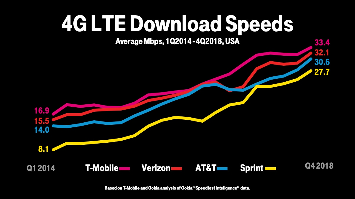 4G LTE Download Speeds