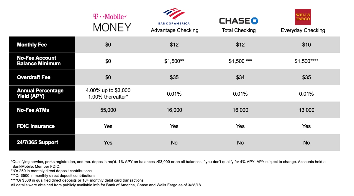 Table comparing T-Mobile MONEY with other banking offers