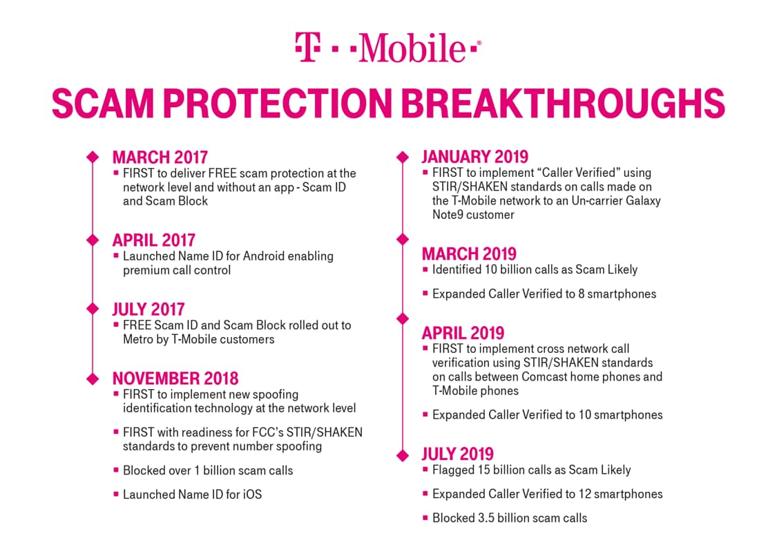 Over 3 5 Billion Blocked … And Counting: T-Mobile Hosts Scam 'Block