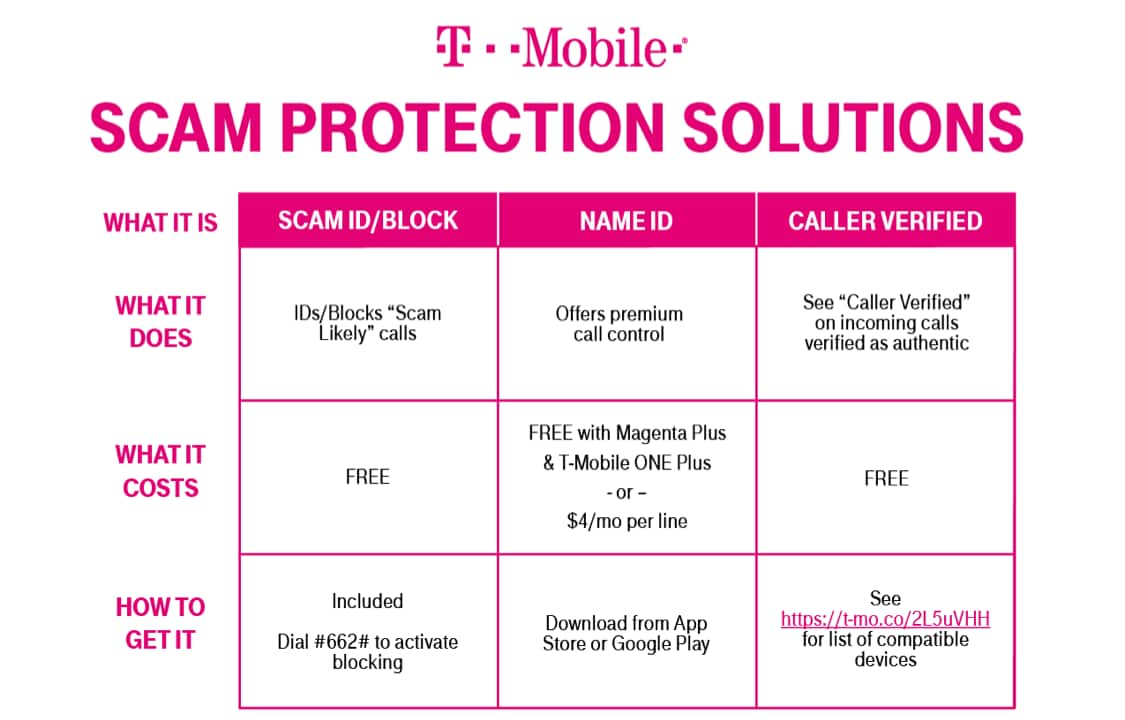 Scam Protection Solutions