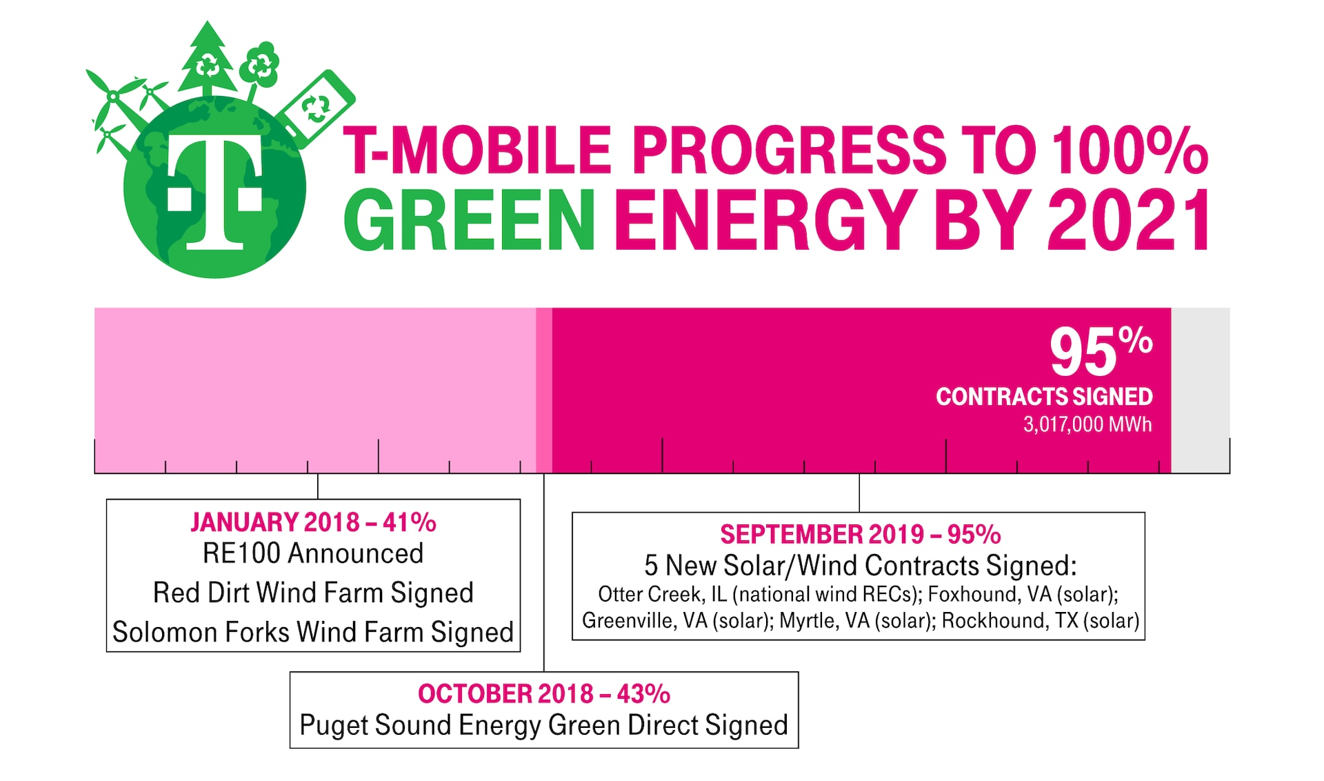 Five More Energy Contracts and New Wind Farm Bring T-Mobile Even Closer (now at 95%!) to its RE100 2021 Goal